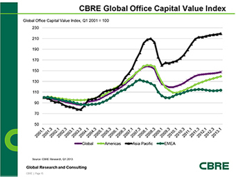 Global Office Property Values Continue To Rise, Accentuating Investor Demand For Prime Assets   Real Estate Investing   Scoop.it