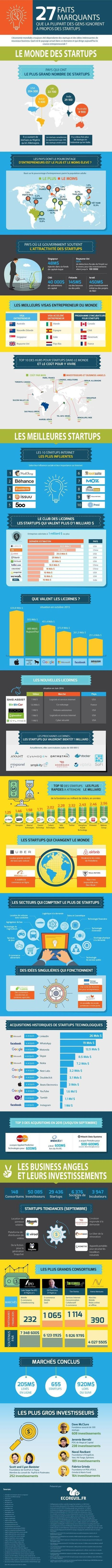 27 trucs à savoir sur les startups | Innovative Marketing & Communication | Scoop.it