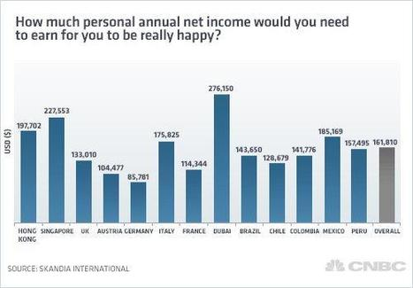 The perfect income for happiness? It's $161,000 | Kickin' Kickers | Scoop.it