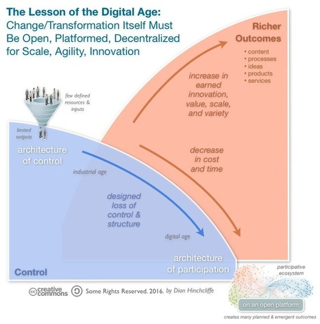 The Hardest Lesson of Digital Transformation: Designing for Loss of Control | Culture Change | Scoop.it