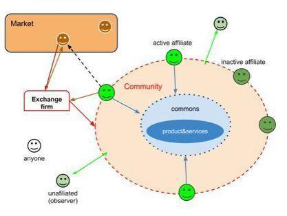 Multitude Project: Open source hardware meets the p2p economy | Economics actu | Scoop.it
