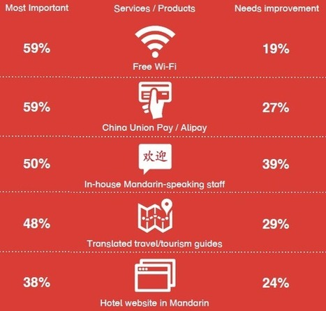China online travel: trip research, expectations, experience sharing | China: marketing, business, tourism, online. | Scoop.it
