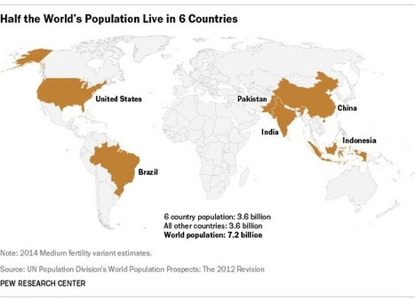 Map - Half the world's population live in six countries | Global Challenge - Population | Scoop.it