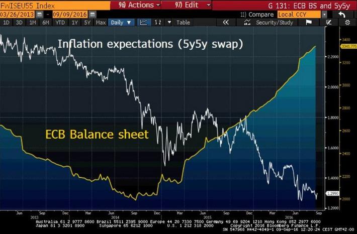 Fitch cree que el BCE extenderá la QE | Top Noticias | Scoop.it