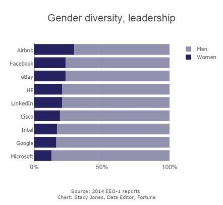 Gender diversity, leadership | Co-creation in health | Scoop.it