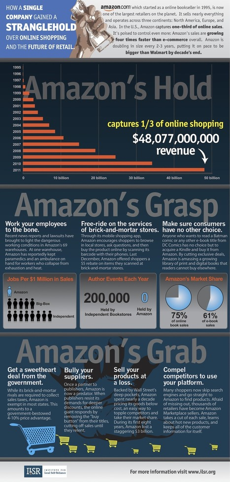 Amazon Infographic: How a Single Company Gained a Stranglehold over Online Shopping and the Future of Retail | Marketing & Webmarketing | Scoop.it