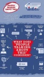 Come misurare il reale coinvolgimento di una pagina Facebook? [NOVITA'] | Facebook Daily | Scoop.it