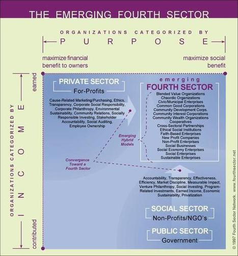The Emerging Fourth Sector - FourthSector.net | Philanthropy Means, Mechanisms & Motivations | Scoop.it
