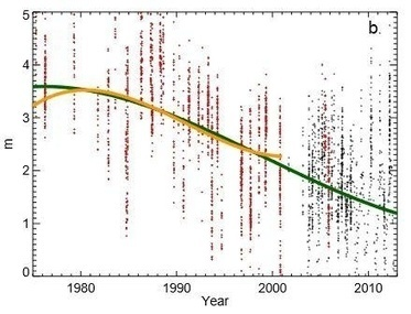 Arctic sea ice is getting thinner faster than expected | GarryRogers Biosphere News | Scoop.it