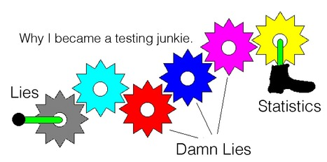 Why I Became A Testing Junkie - Curagami | Startup Revolution | Scoop.it