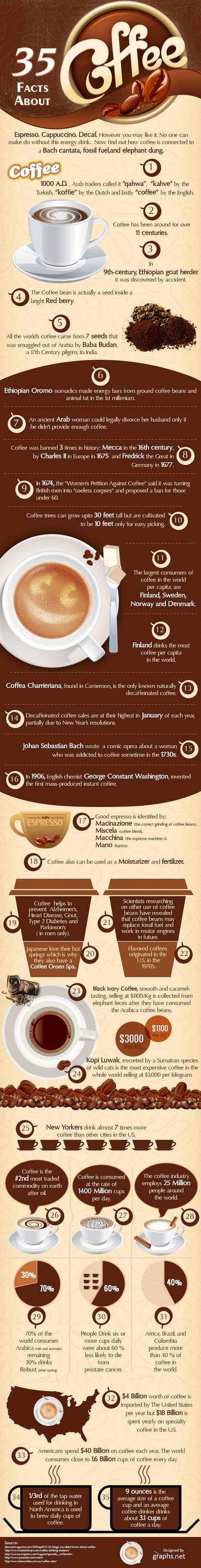 35 Facts about Coffee | Diet for good health | Scoop.it