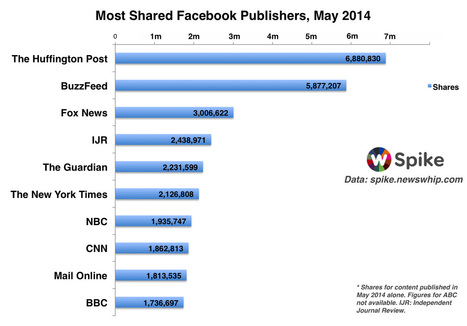 The Biggest Facebook Publishers of May 2014 | The Whip | AANVE! |Website Designing Company in Delhi-India,SEO Services Company Delhi | Scoop.it