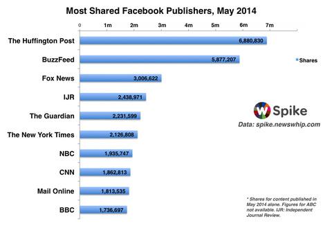 The Biggest Facebook Publishers of May 2014 | The Whip | Marketing et réseaux sociaux | Scoop.it