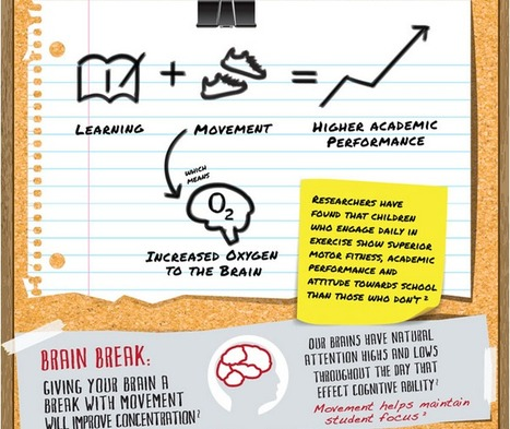 Infographic: Why Classroom Movement Gets an A+ | Organisational Development | Scoop.it
