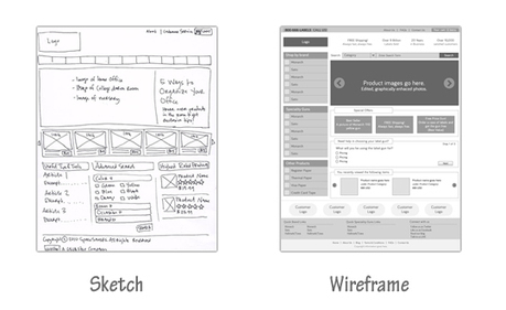 Enrich the brainstorming from sketch | Website Designing, Development, HTML, CSS, | Scoop.it