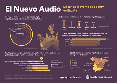 Spotify incrementa su cobertura en publicidad de audio en España y en toda Europa - Marketing Directo | Big Media (Esp) | Scoop.it