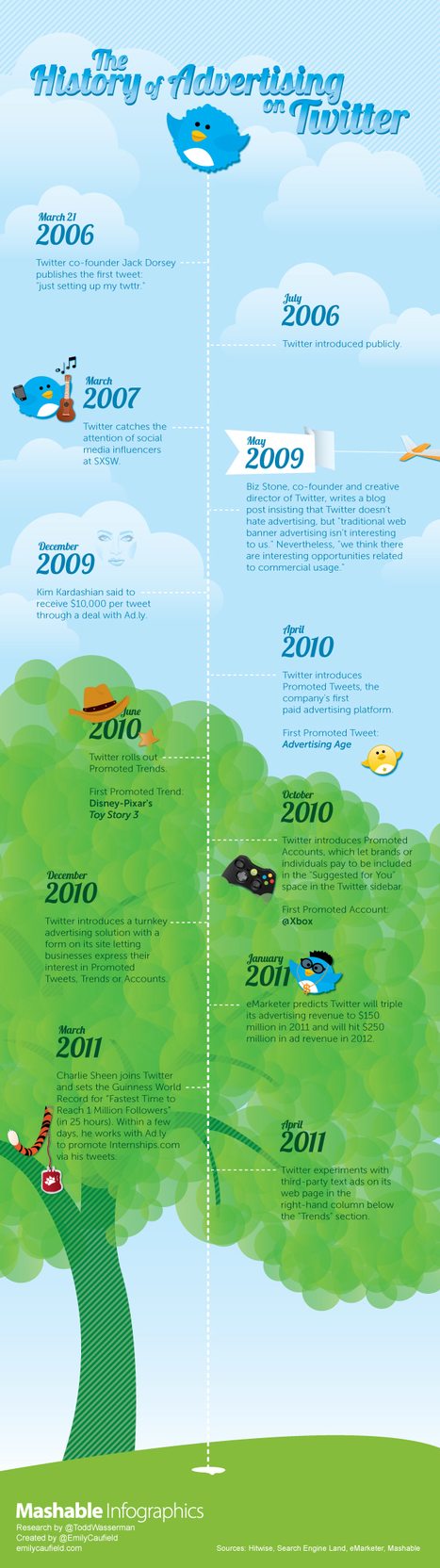 The History of Advertising on Twitter | Infographics | Scoop.it