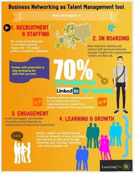 Redes sociales como herramienta de gestión del talento #Infografia   Empresa 3.0   Scoop.it