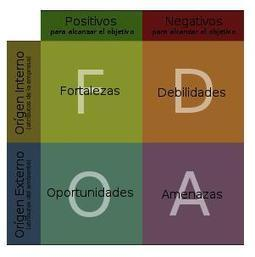 Sintetia  » El DAFO de los problemas | El Aprendizaje 2.0 y las Empresas | Scoop.it