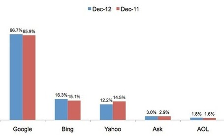 Analyst: Mobile Continues To Take Share From Desktop Search | SEO Tips, Advice, Help | Scoop.it
