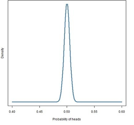 A look at Bayesian statistics | Portfolio Probe | Generate random portfolios. Fund management software by Burns Statistics | opexxx | Scoop.it