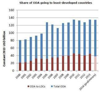 Development aid stable in 2014 but flows to poorest countries still falling - OECD   International aid trends from a Belgian perspective   Scoop.it