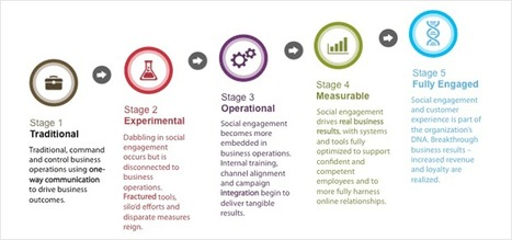 The Five Stages of Social Business Transformation | The 21st Century | Scoop.it