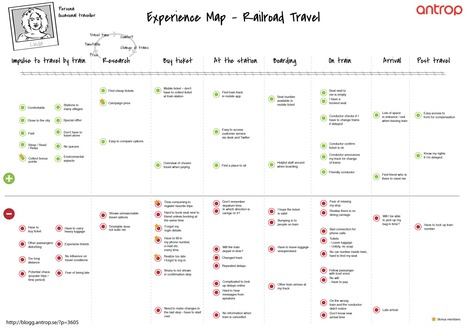 Experience Mapping – a useful tool to gain customer insights | Antrops blogg | UX Design Process | Scoop.it