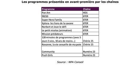 HD1, Equipe 21, 6Ter, N°23, RMC Découverte, Chérie 25 : démarrage timide en numérique | L'Audiovisuel Cosmopolite. | Scoop.it