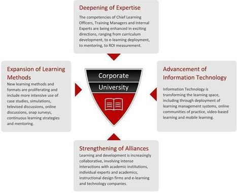 Corporate Universities and Learning Center: A Primer | Thomson Reuters Accelus eLearning | Scoop.it