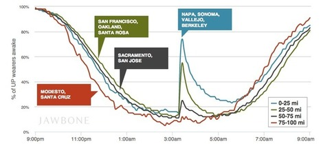 How An Earthquake Will Mess Up Your Sleep: A Jawbone Chart | Innovation | Scoop.it