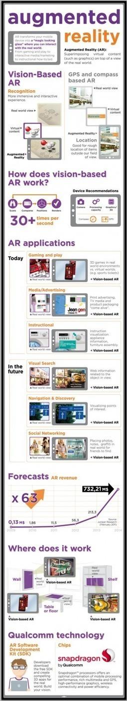 Infografía sobre la realidad aumentada | TIC en educación | Scoop.it