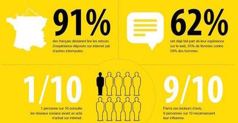 Les médias sociaux ne sont pas des supports publicitaires ! | Réseaux sociaux et Curation | Scoop.it