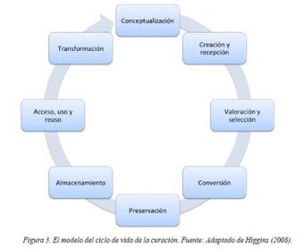 Agregación, Filtrado y Curación para la Actualización Docente | Gestión de conocimiento | Scoop.it