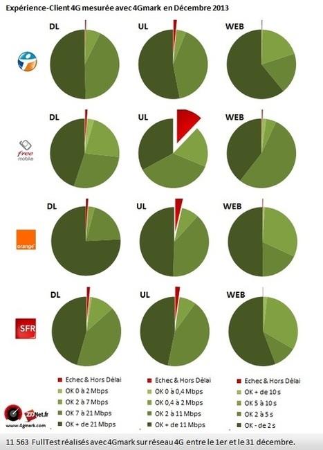 3G/4G : quel est l'opérateur le plus performant en décembre ? Les premiers chiffres de la 4G de Free | Free et la 4G | Scoop.it
