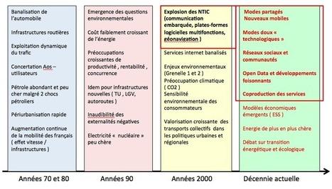 Quelle SNCF pour demain ? - Blog Le Monde (Blog) - Un futur cas d'école pour les étudiants? | Enseignement Supérieur, Innovation et Territoire | Scoop.it