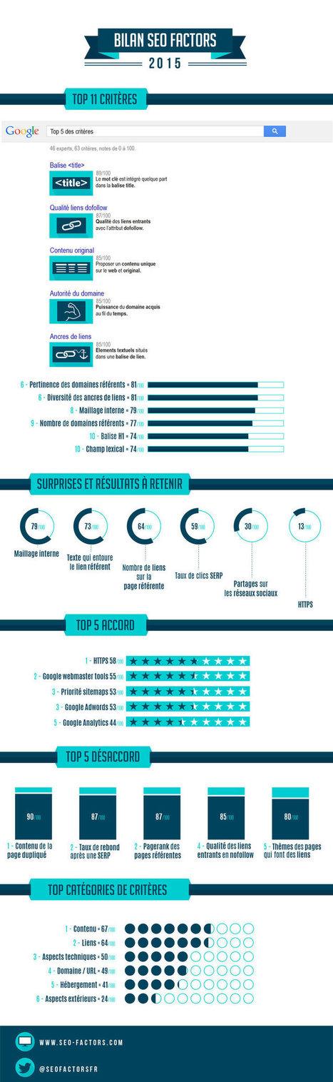 Etude : les critères de référencement importants selon 46 SEO français | La Veille Web de Sandra | Scoop.it