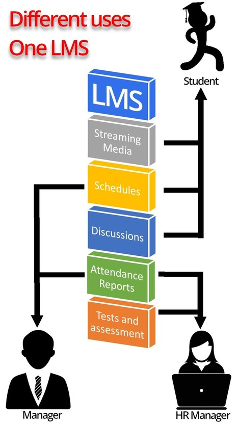 The Magical Possibilities of Learning Management Systems | Linguagem Virtual | Scoop.it