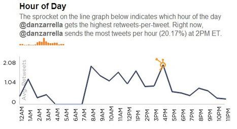Cómo analizar tu cuenta de Twitter para obtener más retweets | Seo, Social Media Marketing | Scoop.it