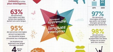 Pourquoi apprendre les langues étrangères ? | formation | Scoop.it