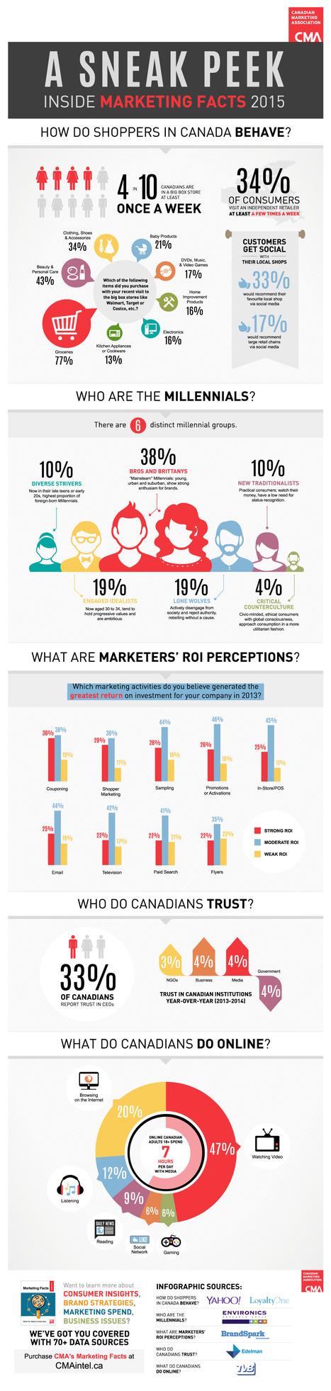 Different Species of Millennials [INFOGRAPHIC] | Infographics | Scoop.it