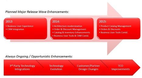 News Analysis: Sitecore Acquires Commerce Server In Quest Towards ... - Enterprise Irregulars | Sitecore | Scoop.it