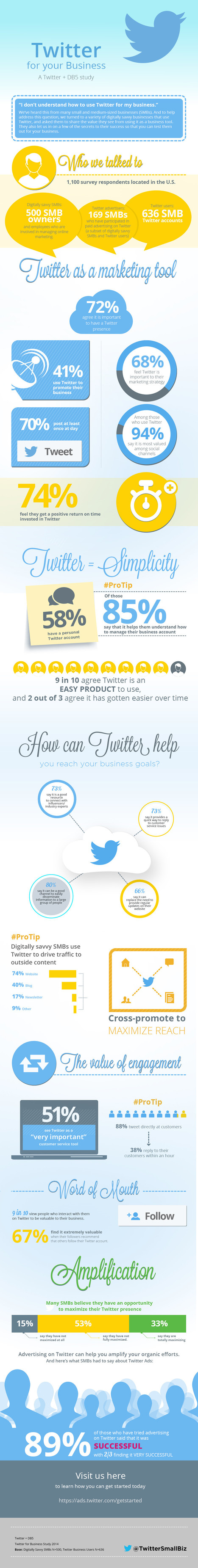How To Use Twitter For Your Business - infographic - Digital Information World | SIC | Scoop.it