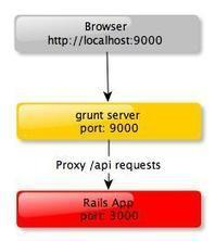 Using AngularJS with a Rails backend | Good stuff online | Scoop.it