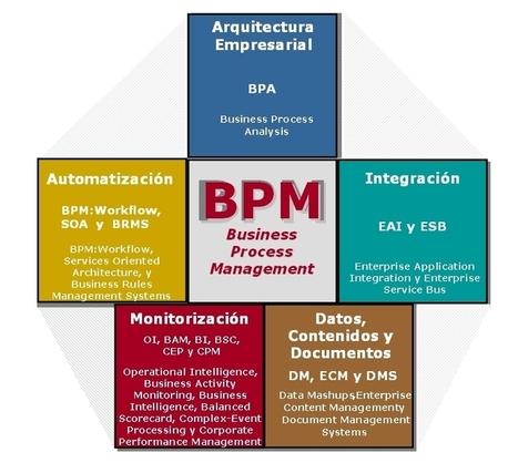 El ámbito del BPM y sus tecnologías   BPMN y BPMS   Scoop.it
