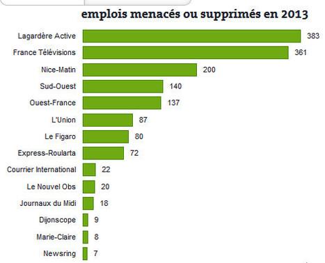 Au moins un millier d'emplois menacés dans les médias | DocPresseESJ | Scoop.it