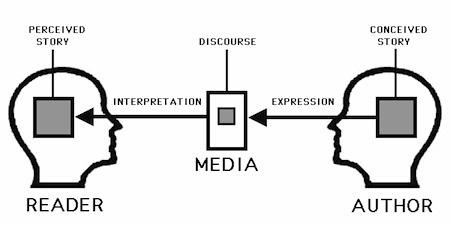 Storytelling Ethics, Narrative, Advertising, Business Communications, Imagination & More   Storytelling & Communication narrative   Scoop.it