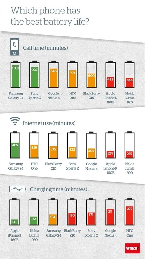 Which high-end smartphone offers the best battery life? | tecnologia | Scoop.it