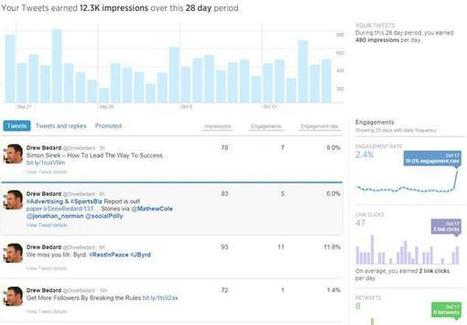 8 Lessons I Learned From Analyzing My Tweets | Digital-News on Scoop.it today | Scoop.it