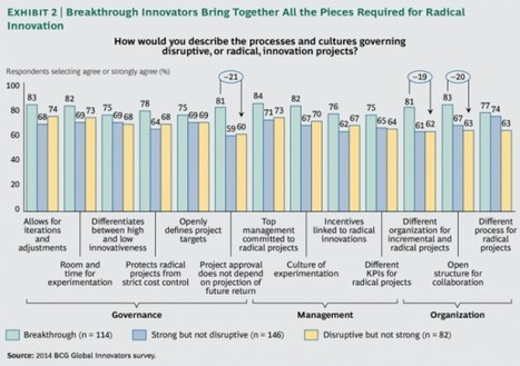 Innovation Excellence   Innovation and Organizational Culture   Employee Mgmt   Scoop.it